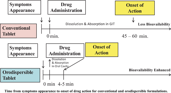 Oral Disintegrating Tablets – An Updated Patent Perspective