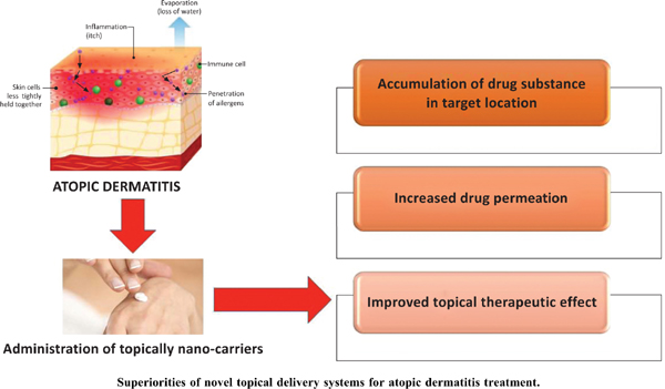 Recent Approaches on Novel Topical Delivery Systems for Atopic Dermatitis Treatment