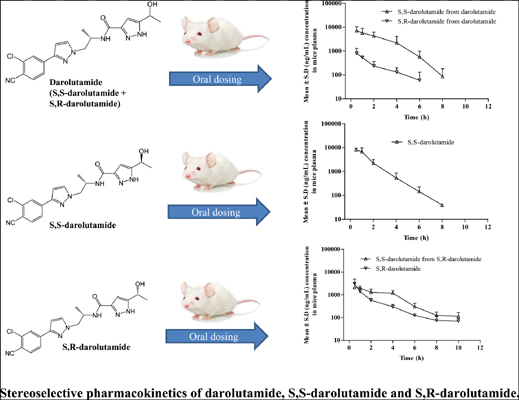 Pharmacokinetics of Darolutamide in Mouse - Assessment of the Disposition of the Diastereomers, Key Active Metabolite and Interconversion Phenomenon: Implications to Cancer Patients