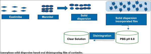 Amorphous Solid Dispersion Based Oral Disintegrating Film of Ezetimibe: Development and Evaluation