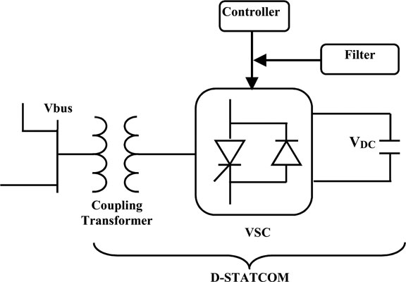 Modelling, Simulation and Fuzzy Self-Tuning Control of D