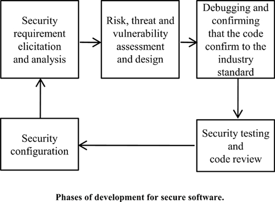 A Review and Catalog of Security Metric during the Secure Software Development Life Cycle
