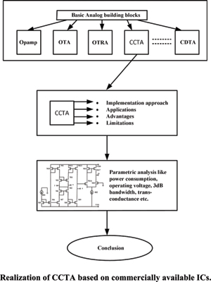 Design and Implementation of CCTA for Low Power Applications: A Review