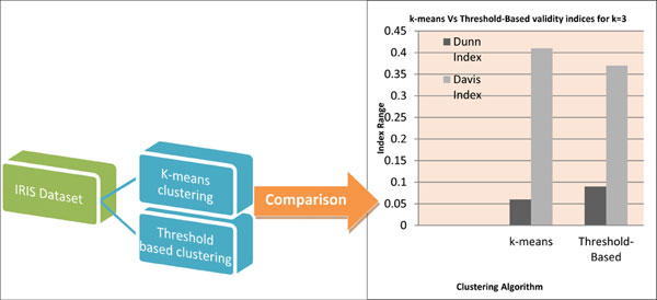 Performance Evaluation of Threshold-Based and k-means