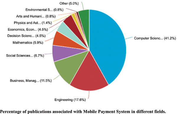 A Bibliometric Analysis of Research on Mobile Payment Systems
