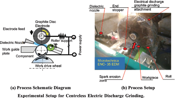 Development of Centreless Electric Discharge Grinding Machining Process and Optimization of Process Parameters