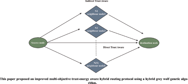 Secure Multi-objective Hybrid Routing Protocol For Wireless Sensor Network