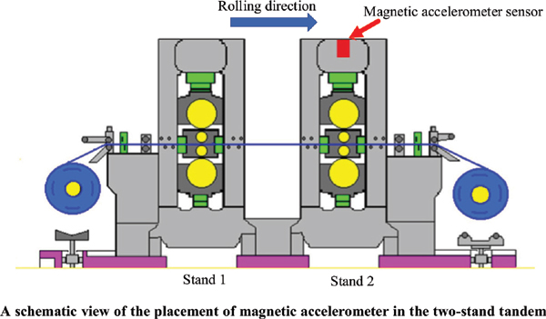 Reviews in Dynamic Characteristics of Rolling Interface and Vibration Test/Suppression Methods of the Rolling Mill
