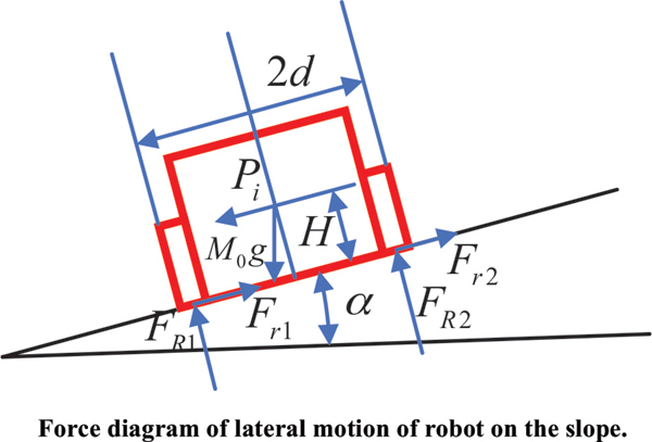 Research on Stability of the Four-wheeled Robot for Emergency Obstacle Avoidance on the Slope