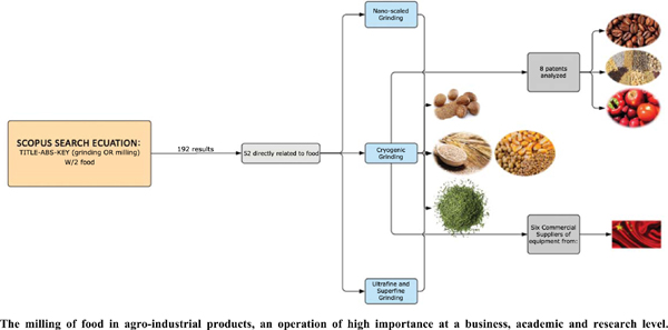 Trends in Grinding of Agroindustrial Products-A Literature Review