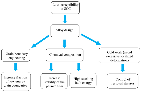 Stress Corrosion Cracking of Structural Nuclear Materials: Influencing Factors and Materials Selection