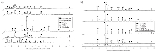 Formation and Characterization of Dispersed Mixed Iron-titanium Oxide Systems by Electrochemical Method