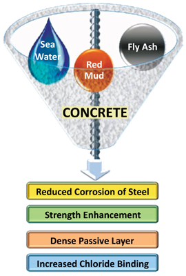 Steel Corrosion and Control in Concrete Made with Seawater