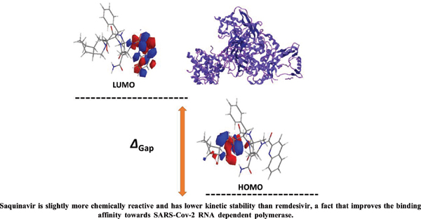 Molecular Docking, DFT Studies and ADMET Simulations for Evaluating Already Approved FDA Drugs as Inhibitors for SARS-Cov-2 RNADependent Polymerase