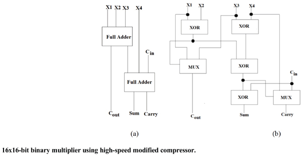 16x16-Bit Binary Multiplier Using High-Speed Modified Compressor