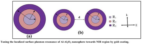 Tuning the Localized Surface Plasmon Resonance of Al-Al<sub>2</sub>O<sub>3</sub> Nanosphere Towards NIR Region by Gold Coating