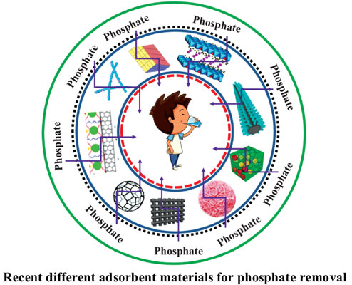 Recent Progress on Adsorption Materials for Phosphate Removal