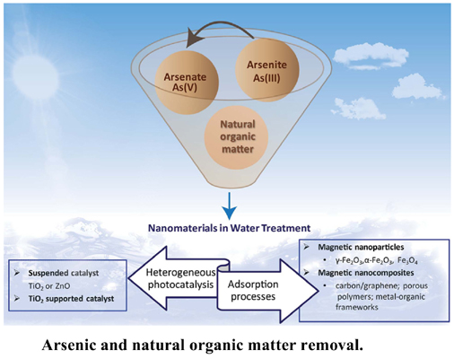 Application of Nanomaterials in Water Treatment: Arsenic and Natural Organic Matter Removal