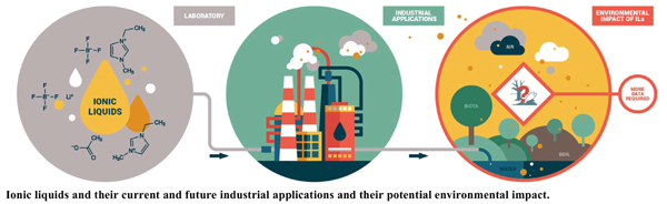 Ionic Liquids: Review of their Current and Future Industrial Applications and their Potential Environmental Impact