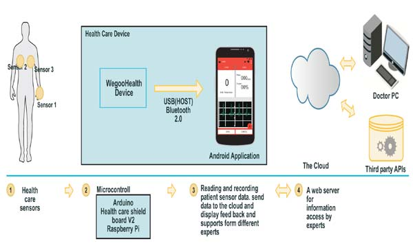 Remote Patient Diagnosing Using Health Care Sensor Networks