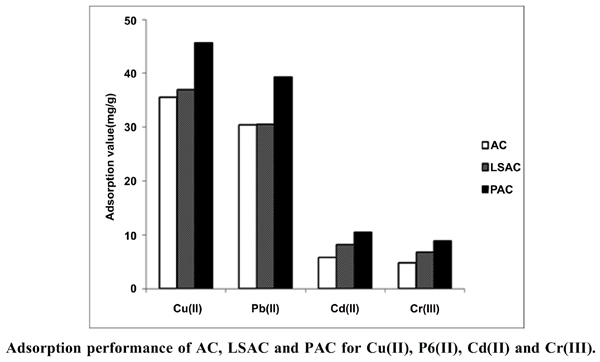 Study on Sewage Sludge-based Activated Carbons with Natural Mineral Modification for Enhanced Removal of Heavy Metal Ions from Aqueous Solution