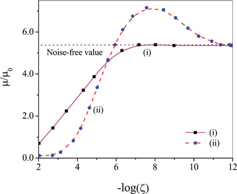 Dipole Moment and Polarizability of Impurity Doped GaAs Quantum Dots: Role of Noise