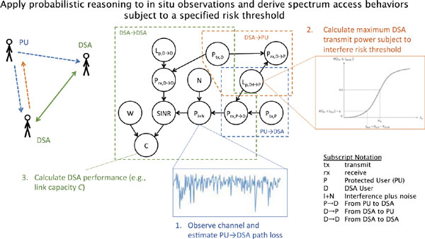 Probabilistic Reasoning and Risk-Constrained Dynamic Spectrum Access