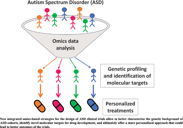 New Strategies for Clinical Trials in Autism Spectrum Disorder