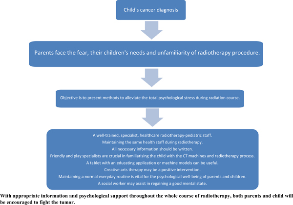 Oncologic Children Undergoing Radiotherapy: Ways to Alleviate the Psychological Burden: A Review