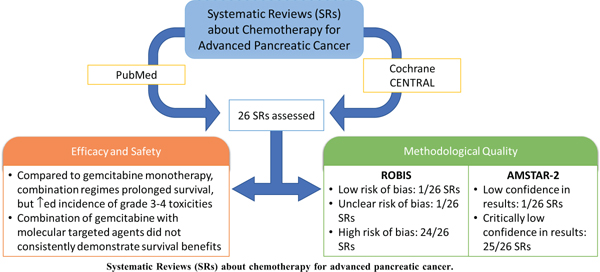 A Critical Overview of Systematic Reviews of Chemotherapy for Advanced and Locally Advanced Pancreatic Cancer using both AMSTAR2 and ROBIS as Quality Assessment Tools