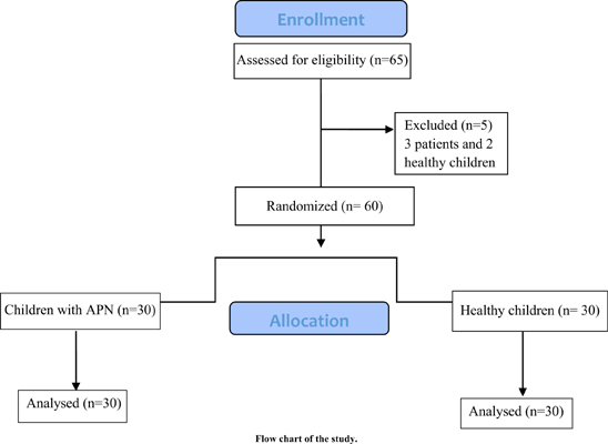 Evaluation of Serum Level of Carnitine in Children with Acute Pyelonephritis (APN) Compared to Healthy Children