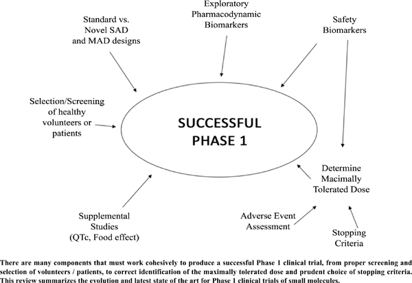 Phase 1 Clinical Trials of Small Molecules: Evolution and State of the Art
