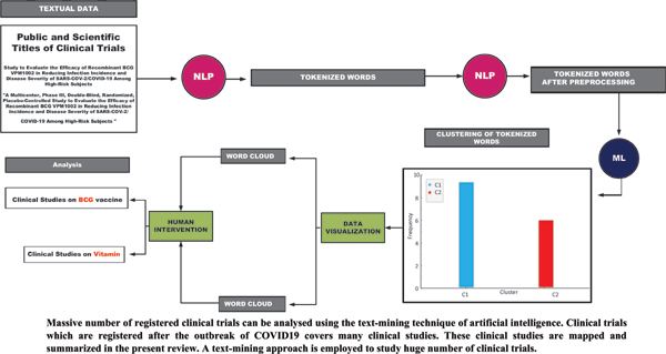 Review and Analysis of Massively Registered Clinical Trials of COVID-19 using the Text Mining Approach
