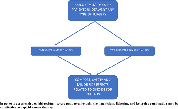 Intravenous Magnesium – Lidocaine - Ketorolac Cocktail for Postoperative Opioid Resistant Pain: A Case Series of Novel Rescue Therapy