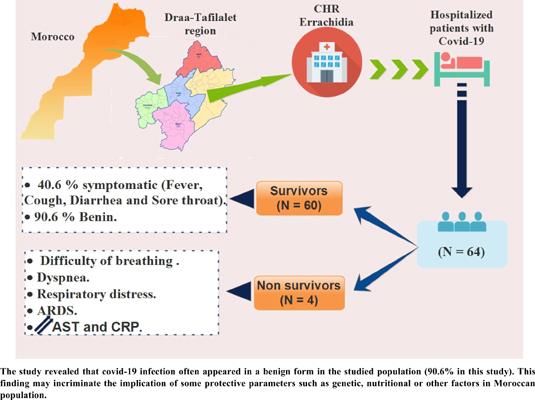 Epidemiological Characteristics of 64 Covid-19 Patients in Errachidia Province (Darâa-Tafilalet region), Morocco: A Retrospective Analysis