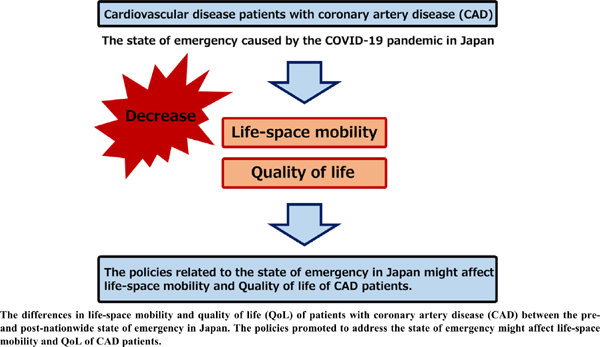 Physical and Mental Functions of Cardiovascular Diseased Patients Decrease During the State of Emergency Initiated by the COVID-19 Pandemic in Japan