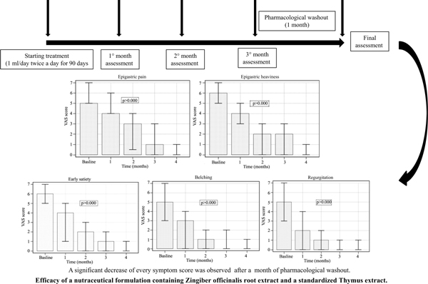 Effectiveness and Safety of A Nutraceutical Formulation for the Treatment of Functional Dyspepsia in Primary Care