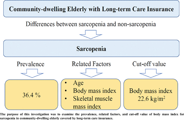 Prevalence and Related Factors of Sarcopenia in Community-dwelling Elderly with Long-term Care Insurance