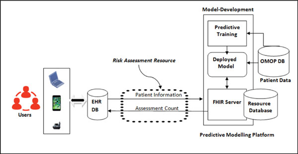 Development Of Clinical Reporting System Through Hl7 Fhir Web Services Bentham Science